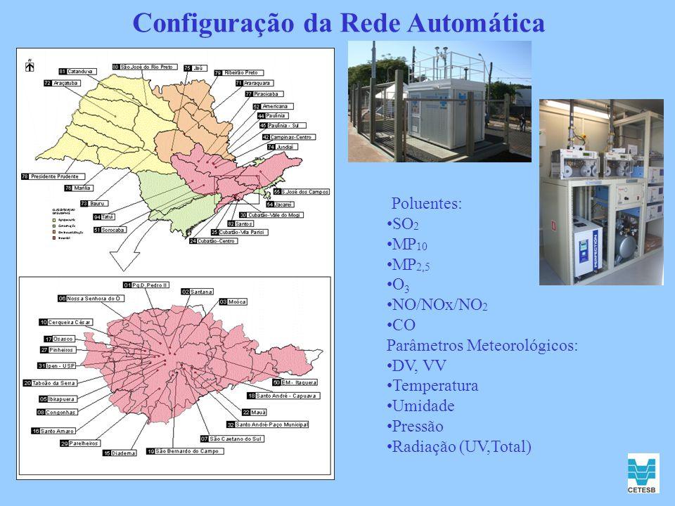 Configuração da Rede Automática