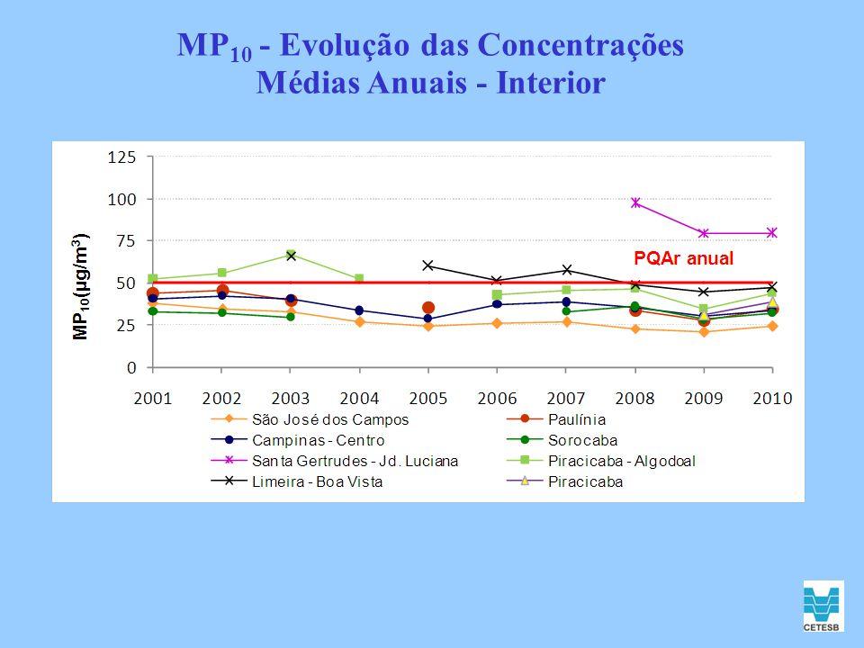 MP10 - Evolução das Concentrações Médias Anuais - Interior