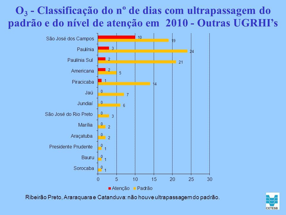 O3 - Classificação do nº de dias com ultrapassagem do padrão e do nível de atenção em 2010 - Outras UGRHI's