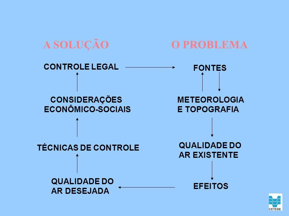 A SOLUÇÃO O PROBLEMA CONTROLE LEGAL FONTES CONSIDERAÇÕES