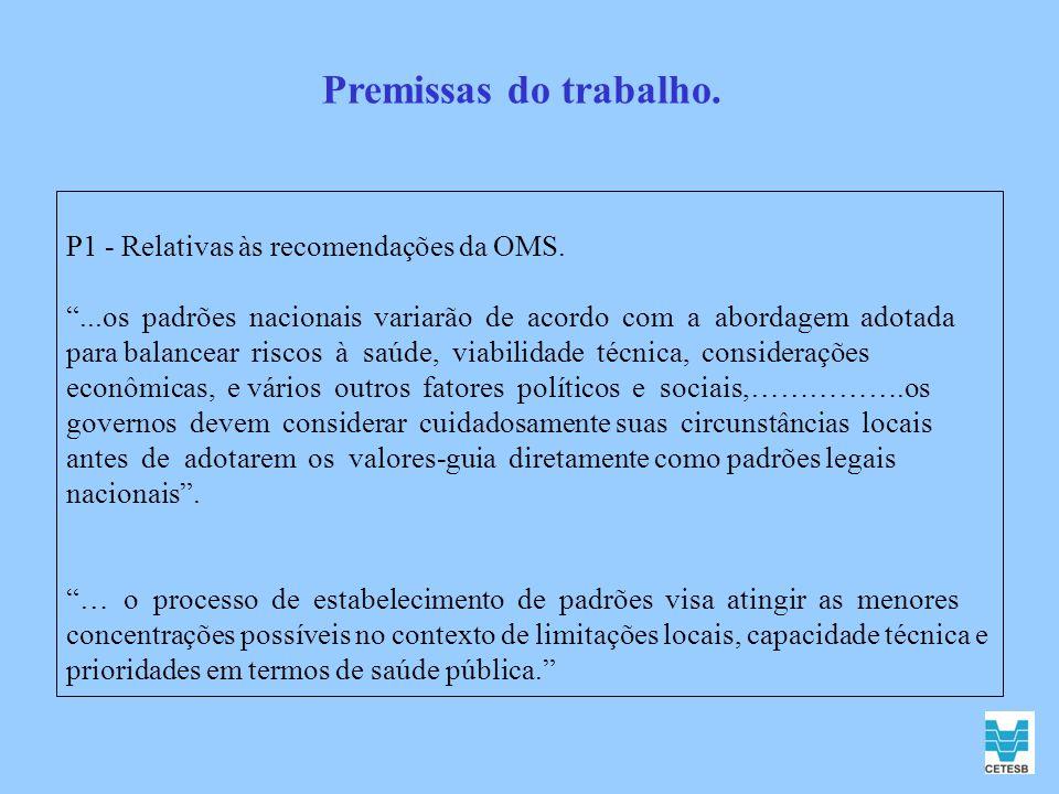 Premissas do trabalho. P1 - Relativas às recomendações da OMS.