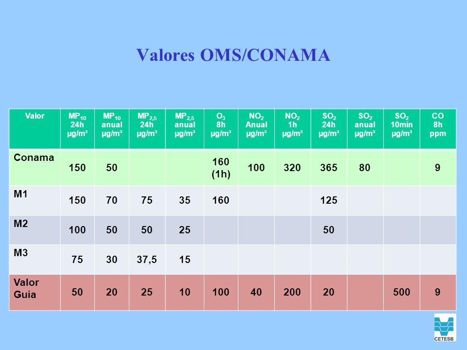 Valores OMS/CONAMA Conama 150 50 160 (1h) 100 320 365 80 9 M1 70 75 35