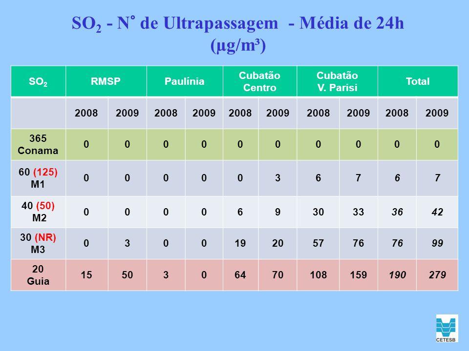 SO2 - N° de Ultrapassagem - Média de 24h (µg/m³)