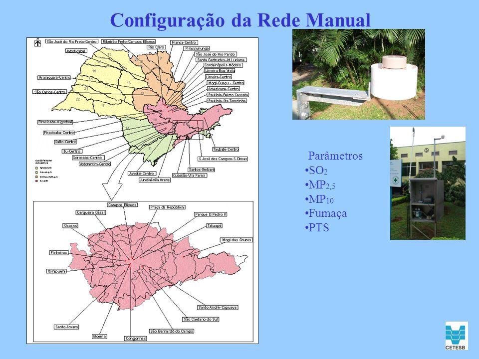Configuração da Rede Manual