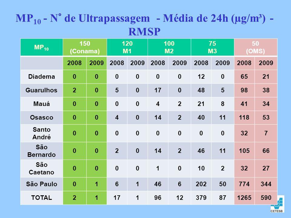 MP10 - N° de Ultrapassagem - Média de 24h (µg/m³) - RMSP