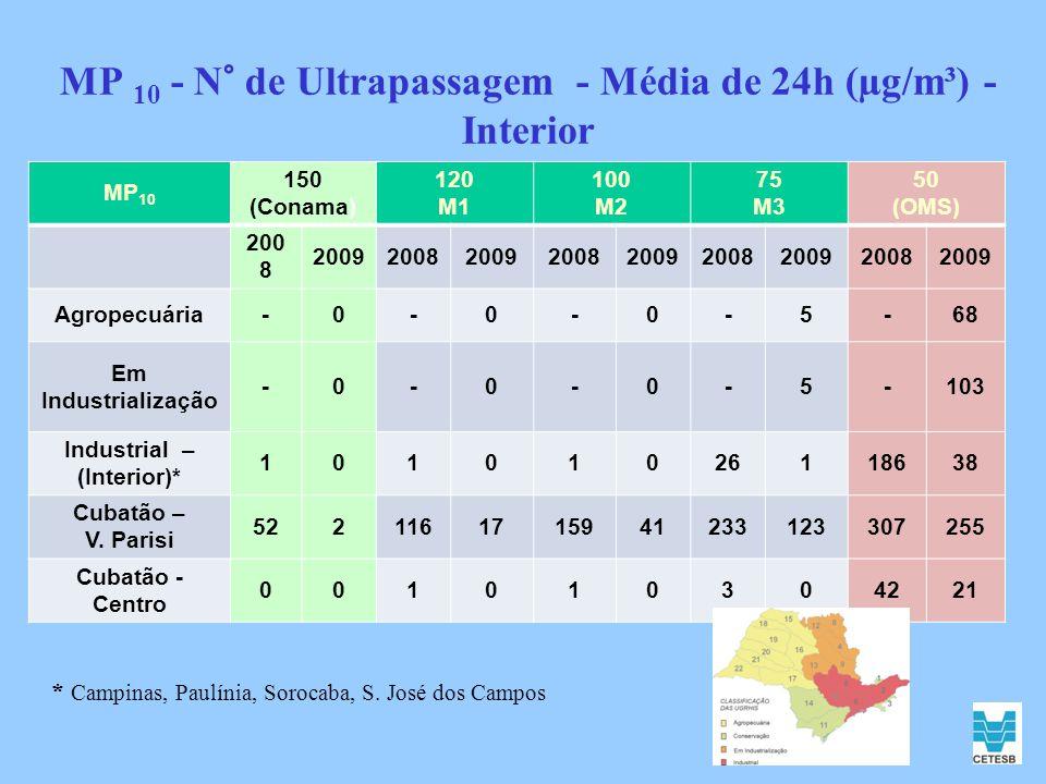 MP 10 - N° de Ultrapassagem - Média de 24h (µg/m³) - Interior