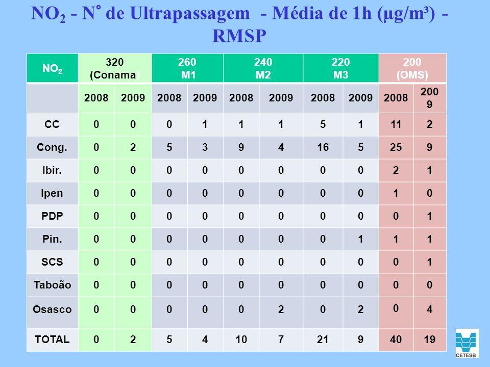 NO2 - N° de Ultrapassagem - Média de 1h (µg/m³) - RMSP