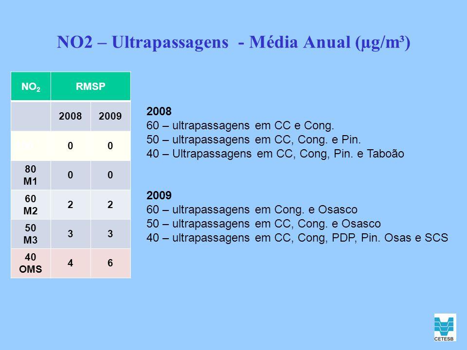 NO2 – Ultrapassagens - Média Anual (µg/m³)