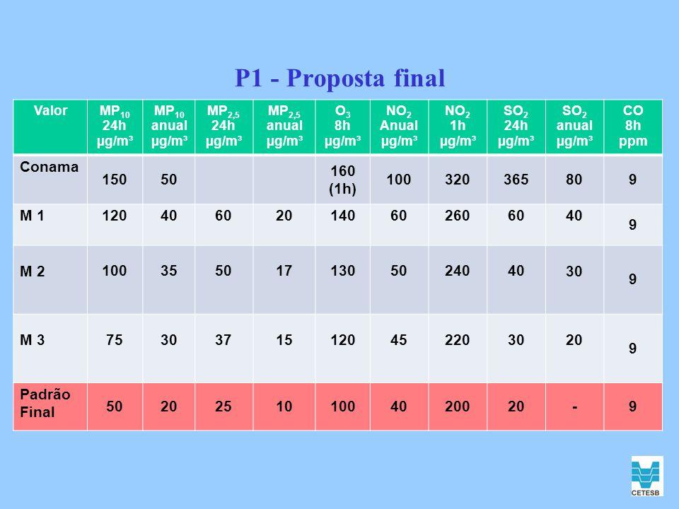 P1 - Proposta final Conama 150 50 160 (1h) 100 320 365 80 9 M 1 120 40