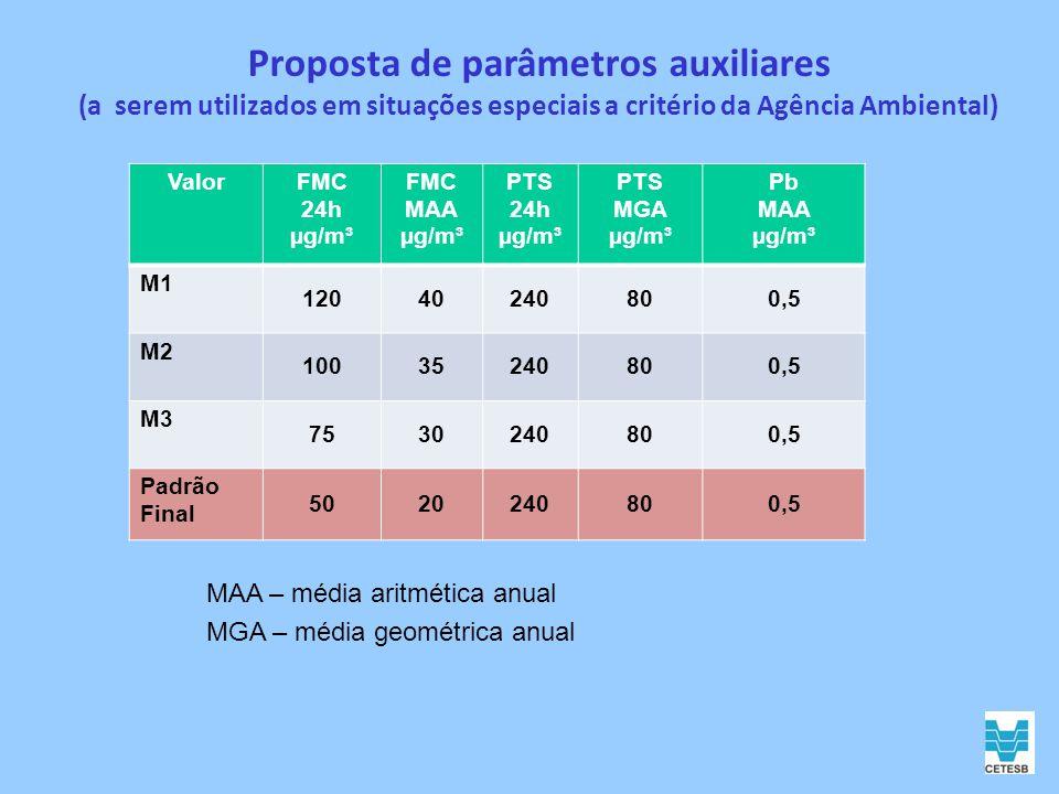 Proposta de parâmetros auxiliares (a serem utilizados em situações especiais a critério da Agência Ambiental)