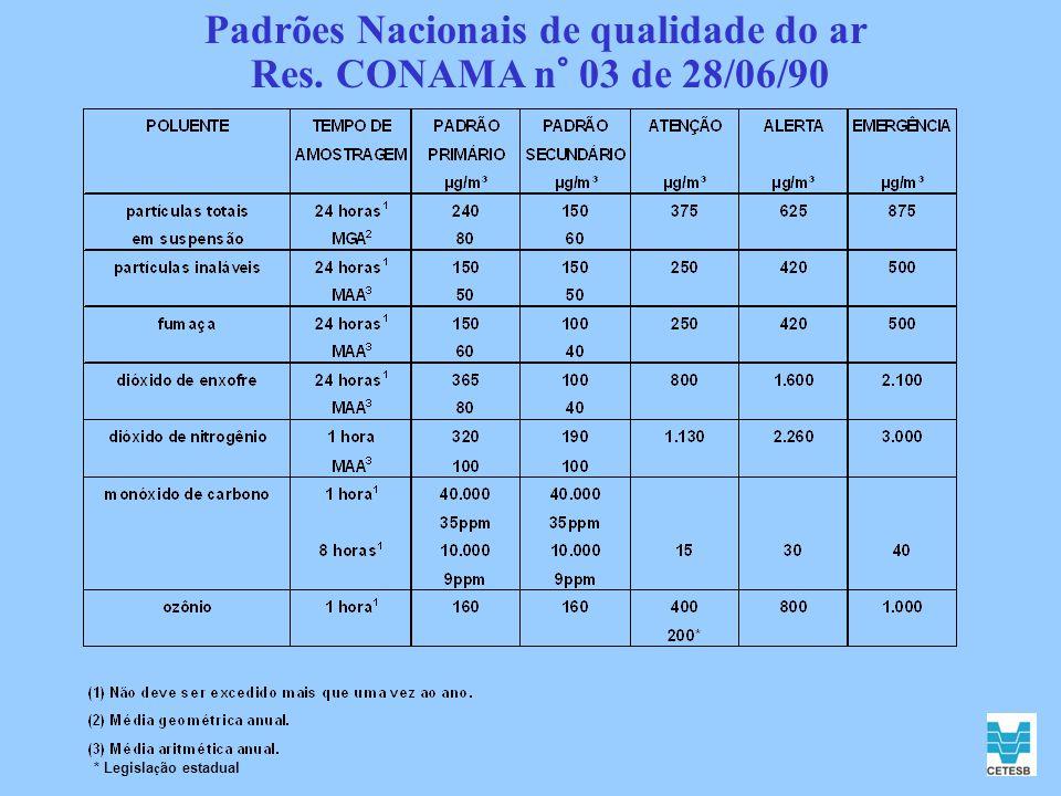 Padrões Nacionais de qualidade do ar Res. CONAMA n° 03 de 28/06/90
