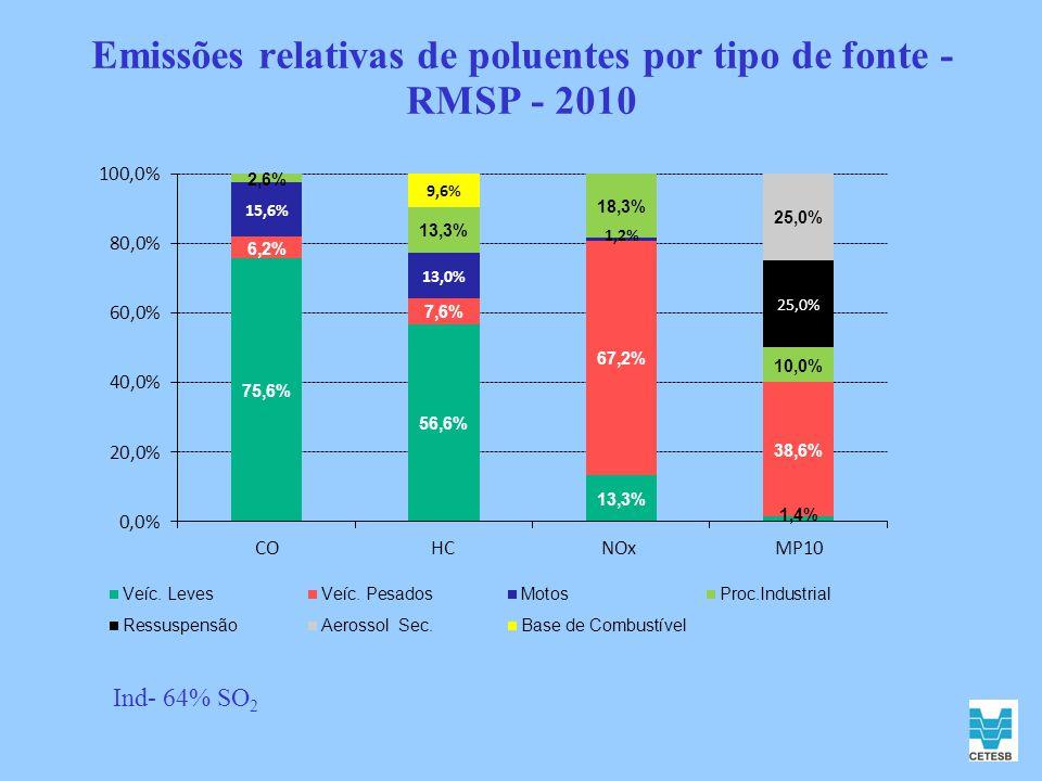 Emissões relativas de poluentes por tipo de fonte - RMSP - 2010