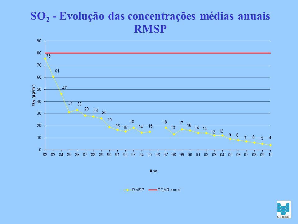 SO2 - Evolução das concentrações médias anuais RMSP
