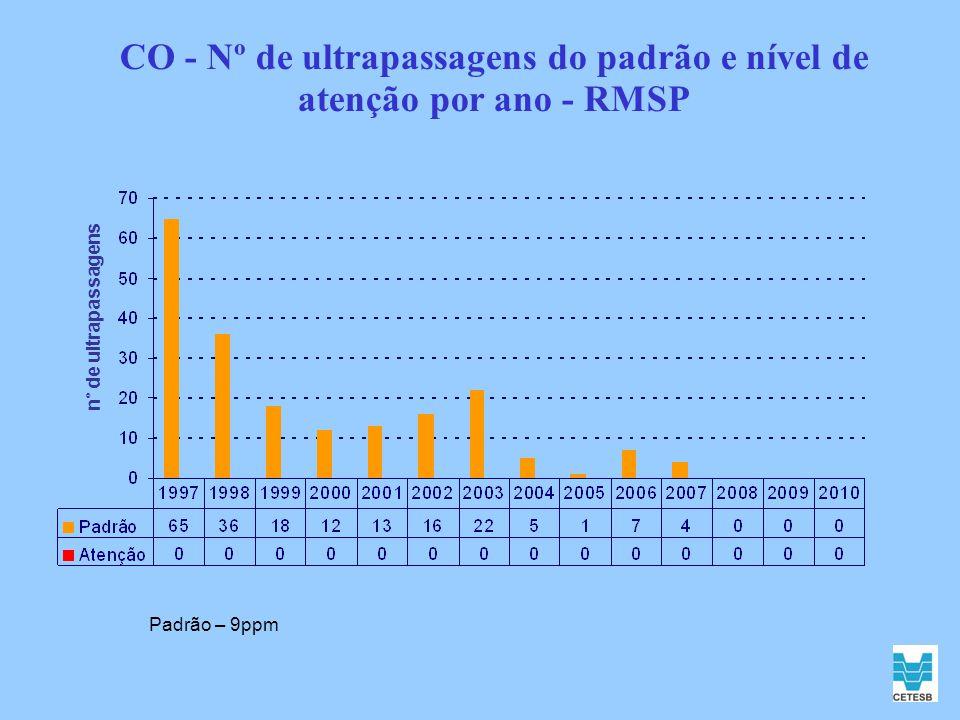 CO - Nº de ultrapassagens do padrão e nível de atenção por ano - RMSP