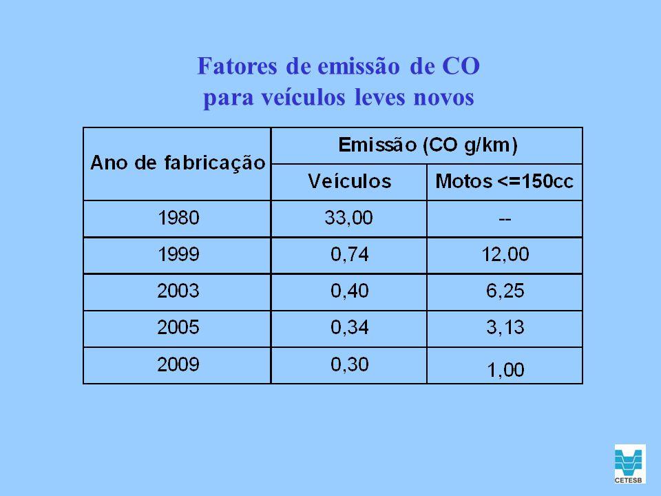 Fatores de emissão de CO para veículos leves novos
