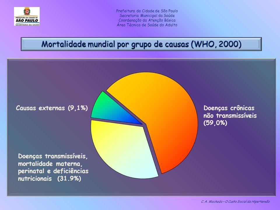 Mortalidade mundial por grupo de causas (WHO, 2000)