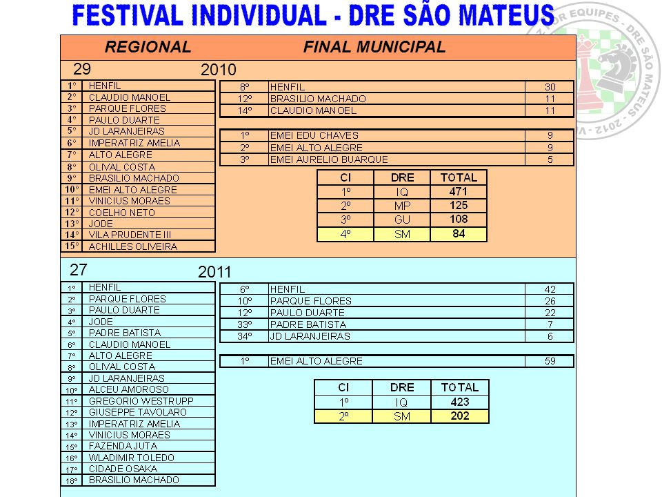 FESTIVAL INDIVIDUAL - DRE SÃO MATEUS