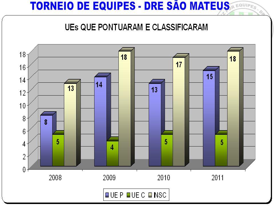 TORNEIO DE EQUIPES - DRE SÃO MATEUS