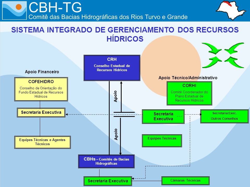 SISTEMA INTEGRADO DE GERENCIAMENTO DOS RECURSOS HÍDRICOS