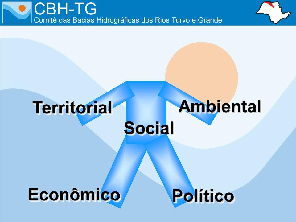 Social Territorial Ambiental Econômico Político