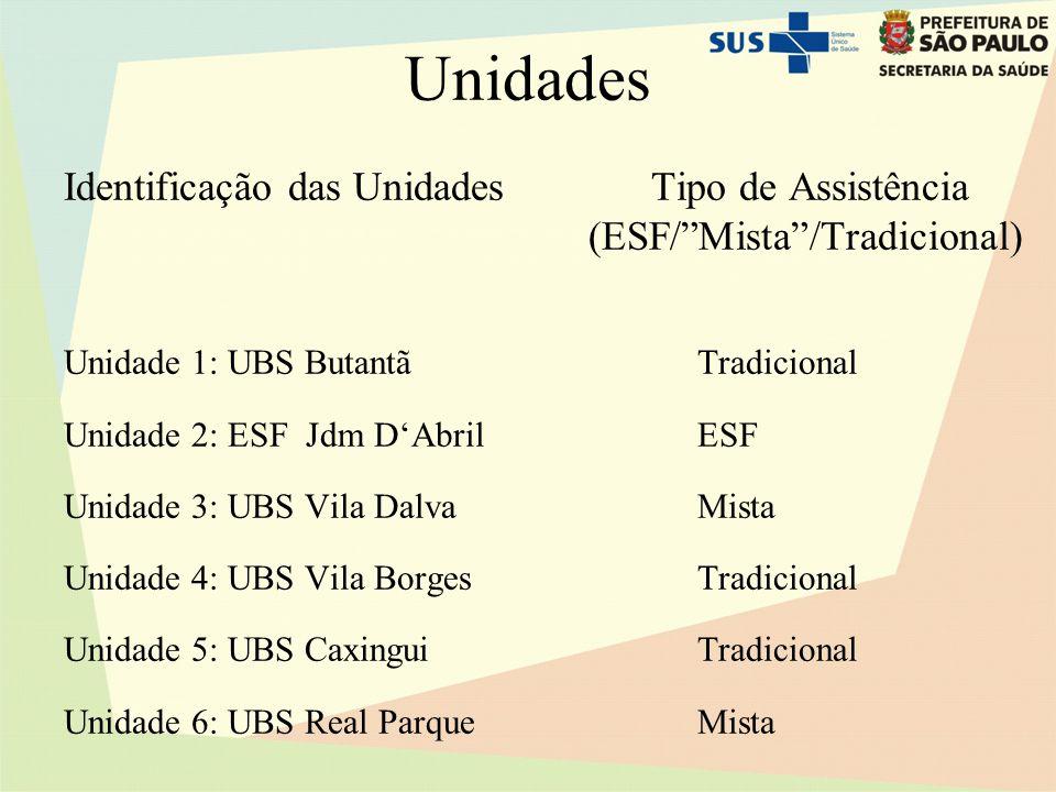 Unidades Identificação das Unidades Tipo de Assistência (ESF/ Mista /Tradicional)