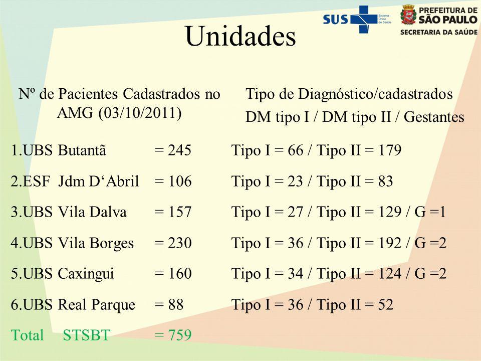 Nº de Pacientes Cadastrados no AMG (03/10/2011)