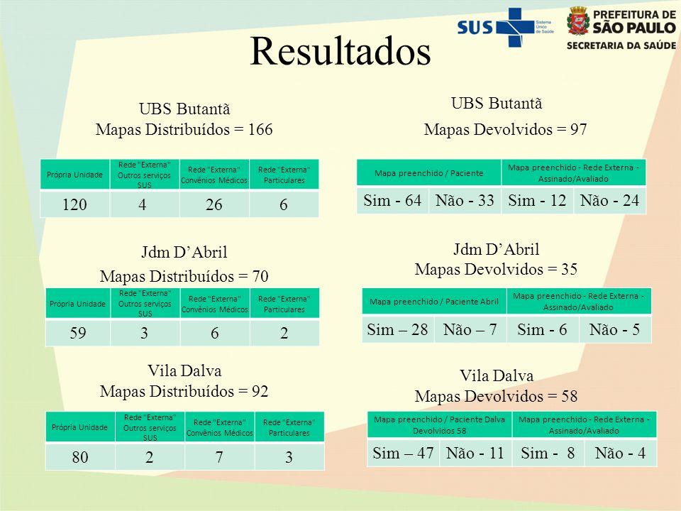 Resultados UBS Butantã Mapas Devolvidos = 97 Jdm D'Abril Mapas Devolvidos = 35 Vila Dalva Mapas Devolvidos = 58