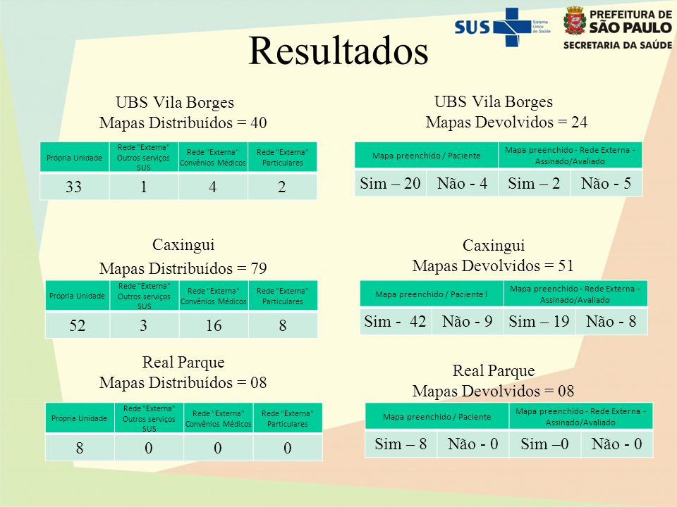 Resultados UBS Vila Borges Mapas Distribuídos = 40 Caxingui Mapas Distribuídos = 79 Real Parque Mapas Distribuídos = 08