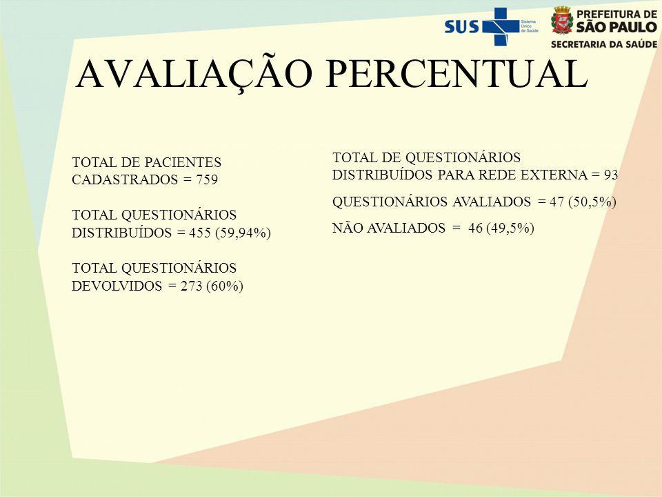 AVALIAÇÃO PERCENTUAL TOTAL DE QUESTIONÁRIOS DISTRIBUÍDOS PARA REDE EXTERNA = 93. QUESTIONÁRIOS AVALIADOS = 47 (50,5%)