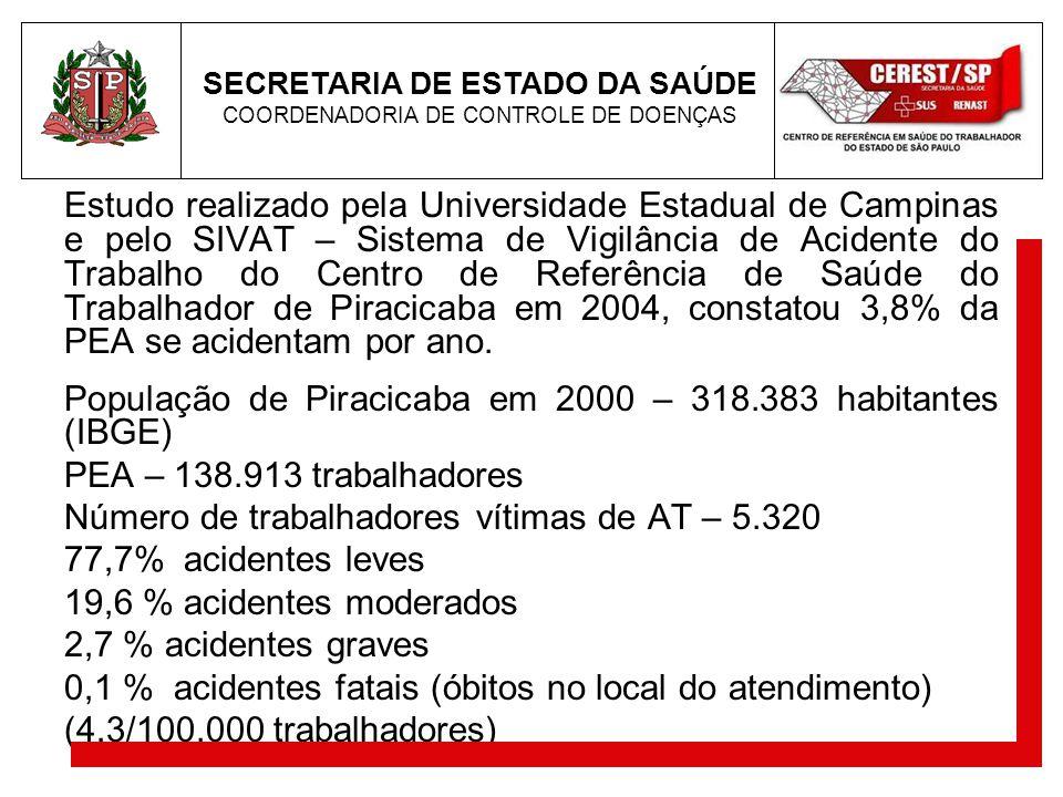 População de Piracicaba em 2000 – 318.383 habitantes (IBGE)