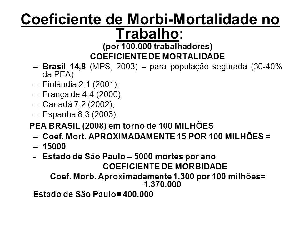 Coeficiente de Morbi-Mortalidade no Trabalho: