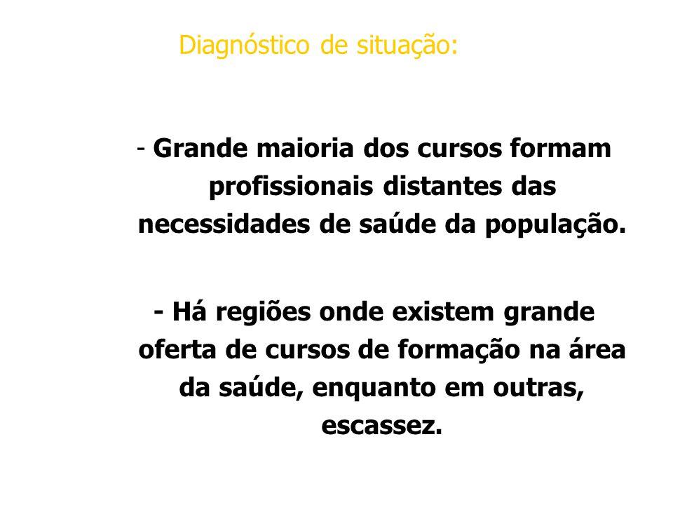 Diagnóstico de situação: