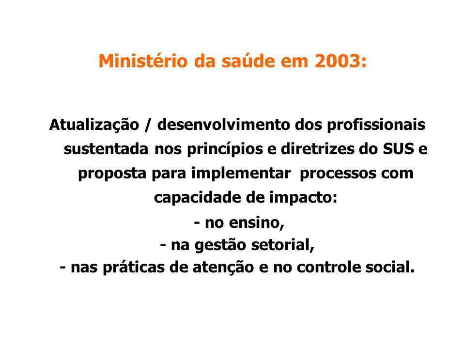 Ministério da saúde em 2003: