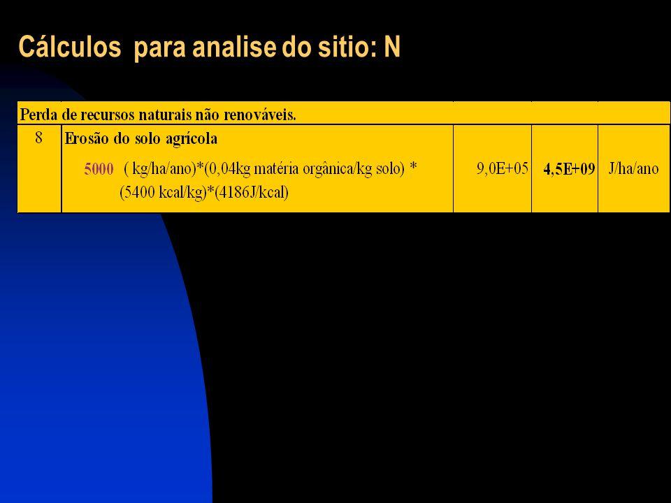 Cálculos para analise do sitio: N