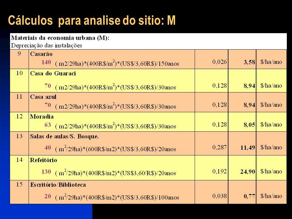 Cálculos para analise do sitio: M