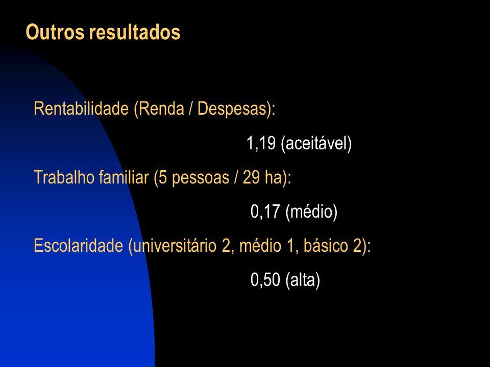 Outros resultados Rentabilidade (Renda / Despesas): 1,19 (aceitável)