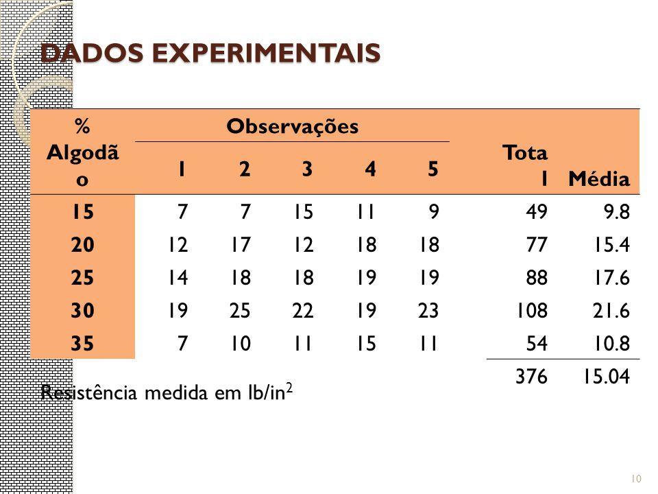 Dados Experimentais % Algodão Observações Total Média 1 2 3 4 5 15 7