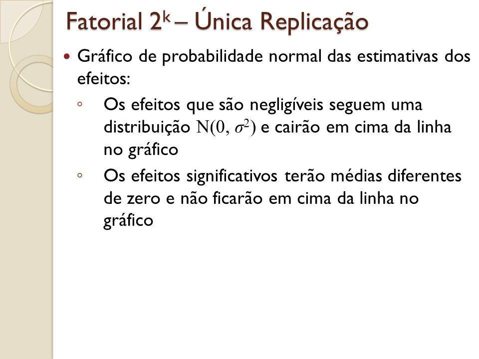 Fatorial 24 com uma única replicação