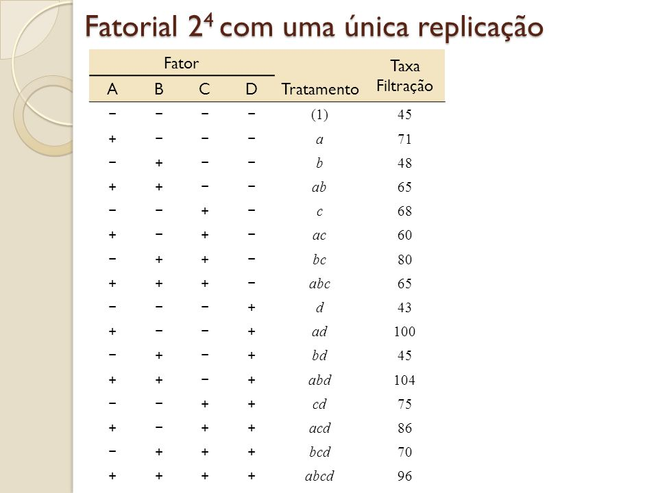 Fatoriais 24 com única replicação
