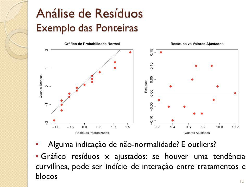 Análise de Resíduos Exemplo das Ponteiras