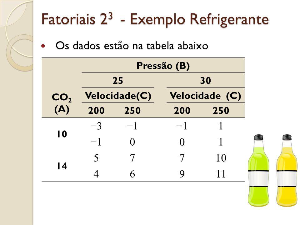 Exemplo – Refrigerante