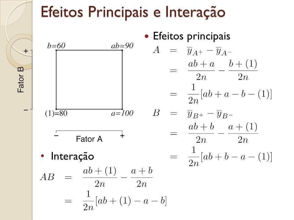 Exemplo - Pipoca Calculamos os efeitos principais e a interação no exemplo da pipoca.