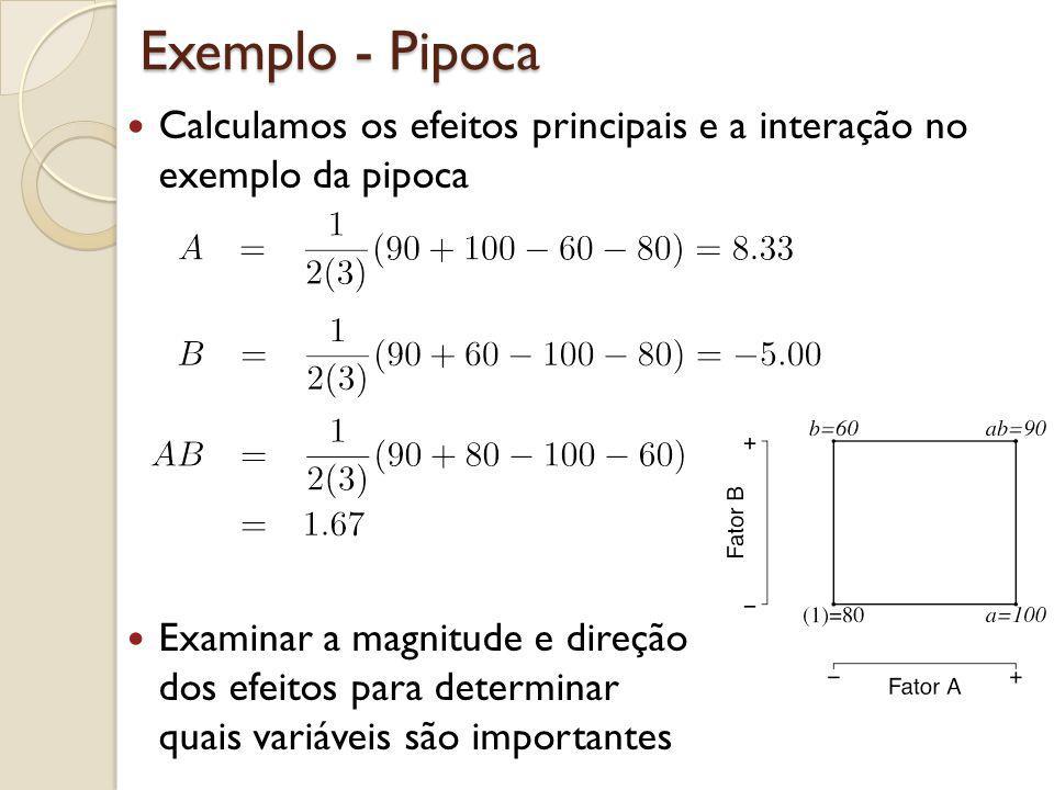 Exemplo - Pipoca Calculamos os efeitos principais e a interação no exemplo da pipoca. A = 8.33, B = -5, AB = 1.67.