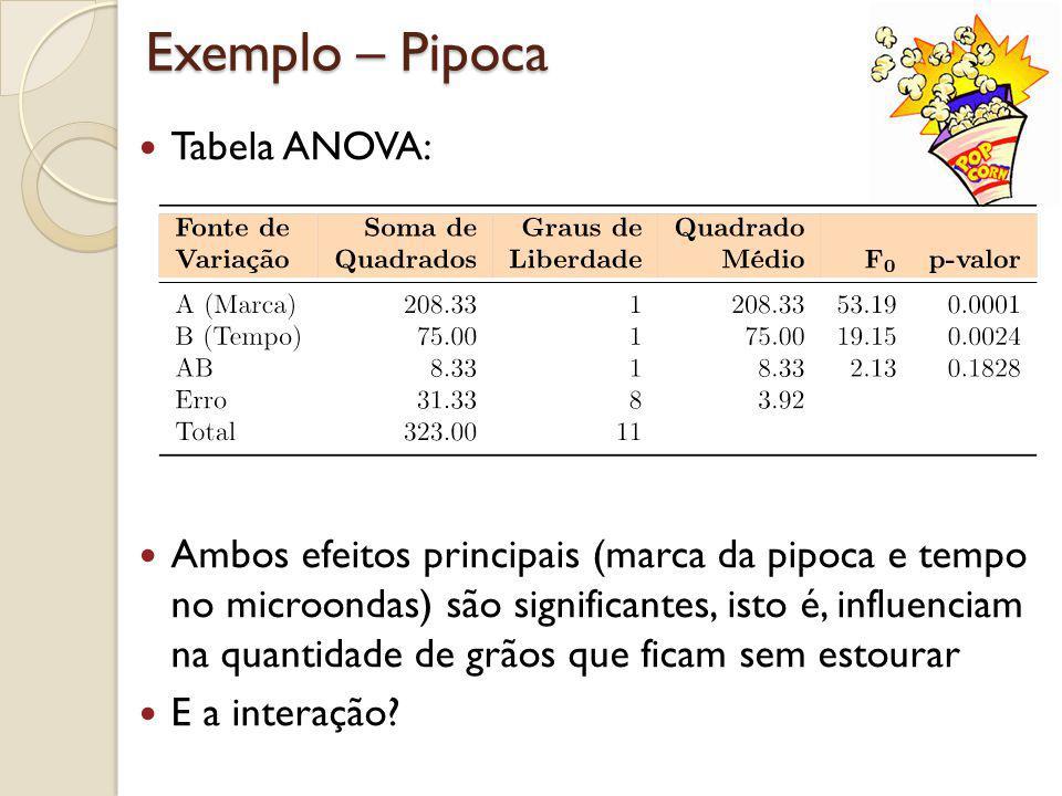 Exemplo – Pipoca Interação AB não é significante
