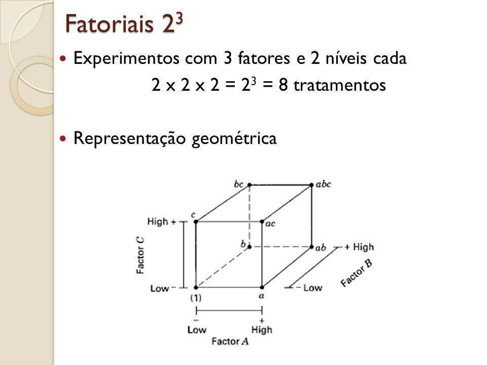 Fatoriais 23 Tabela dos sinais para calcular os efeitos