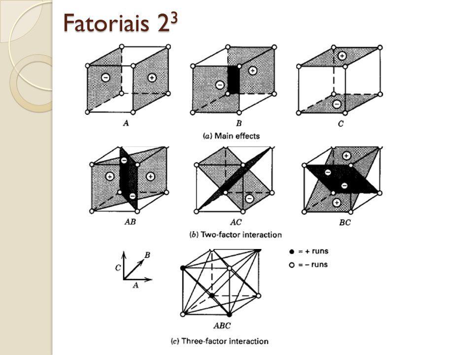 Fatoriais 23 – Exemplo 6.1 do livro