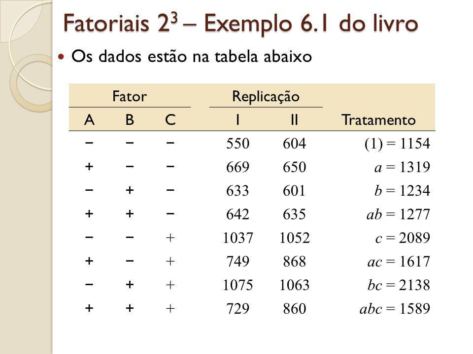 Exemplo 6.1 Visualização dos dados no cubo:
