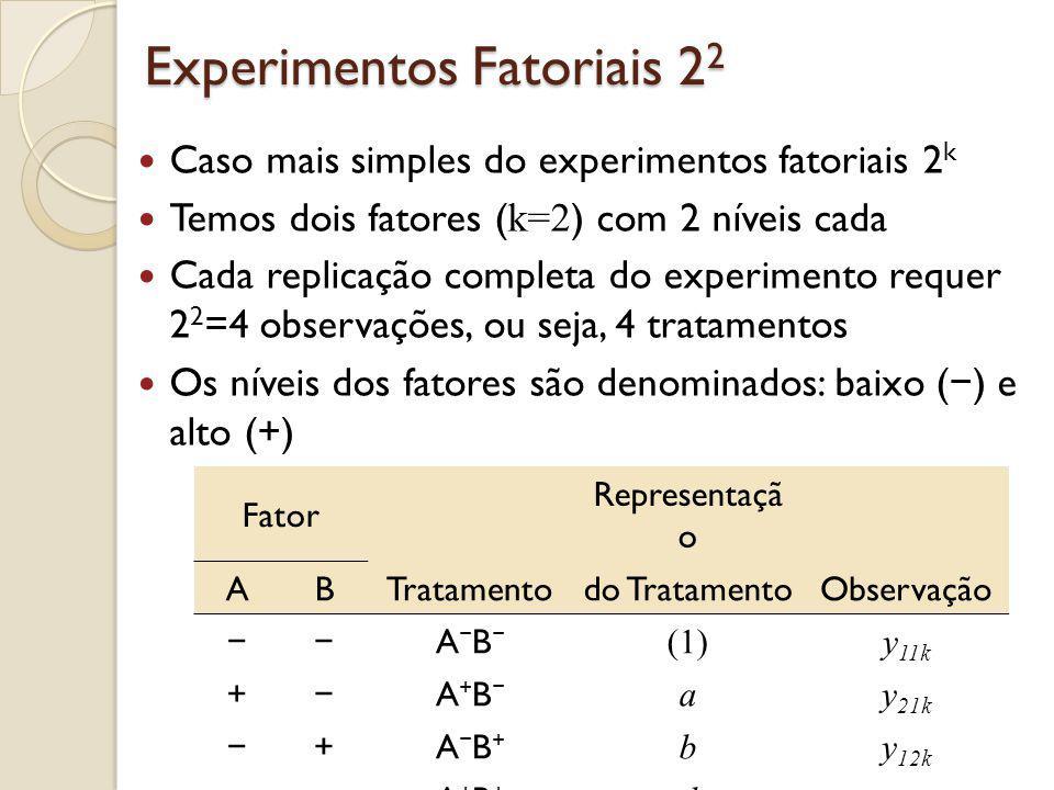 Fatoriais 22 - Representação Geométrica