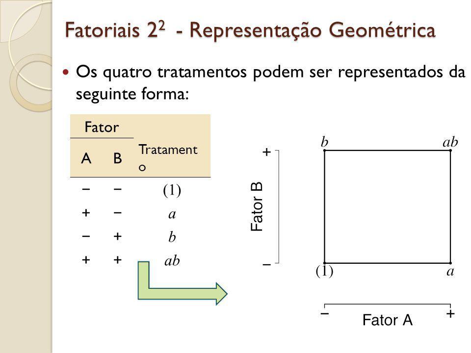 Fatoriais 22 - Exemplo Pipoca de Microondas