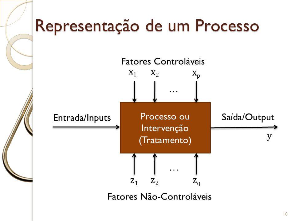 Representação de um Processo